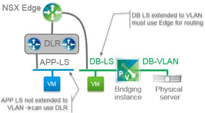 VMware NSX: Physical (VLAN) TO Virtual (VXLAN) Bridging